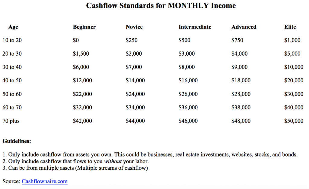cashflownaire standards